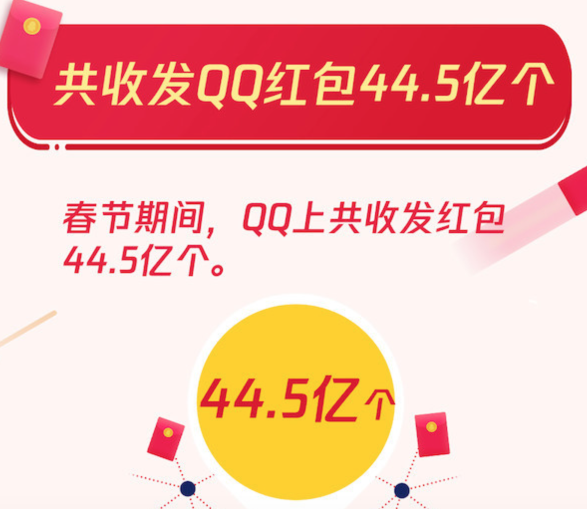 腾讯QQ:春节期间共收发红包44.5亿个,个人红包00后占比近四成