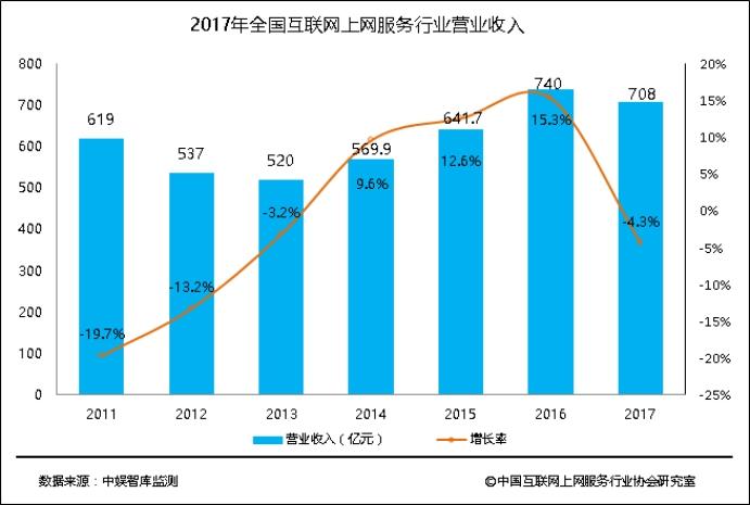 2017年中国上网服务行业收入708亿元 衍生服务为主要增长点