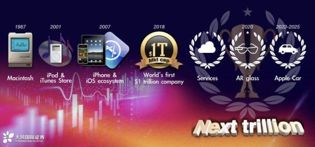 郭明錤:苹果汽车最快2023年上市