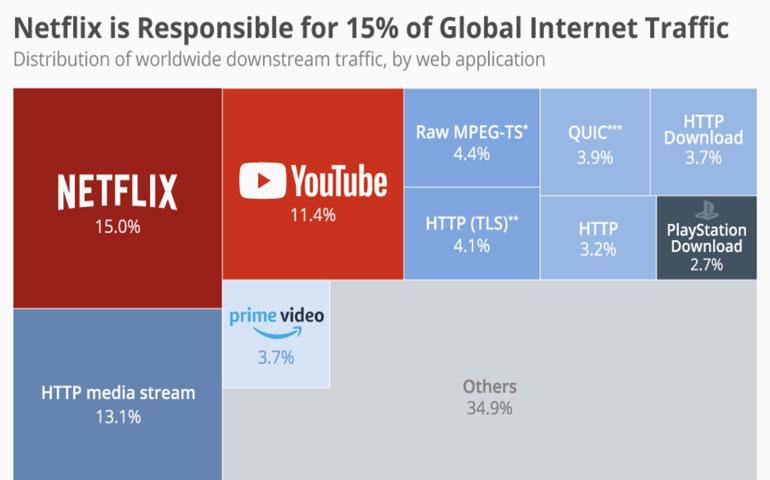 索尼PSN服务下载量占据全球2.7%的流量
