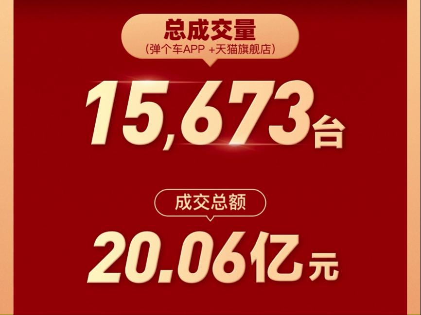弹个车发布618战报:?#24067;?#25104;交15673台车 总金额超20亿