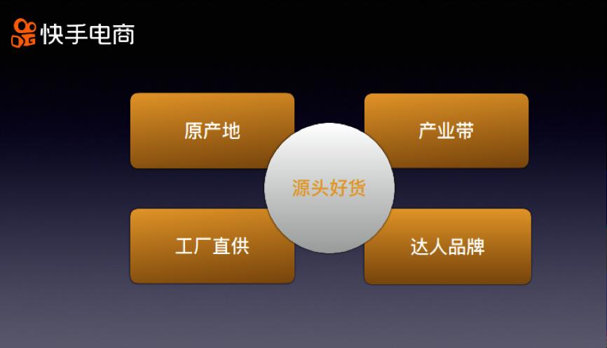 """快手電商推出""""源頭好貨"""" 雙十一主打""""源頭+直播"""""""