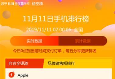 蘇寧悟空榜:雙十一2小時,蘋果榮耀華為成手機大贏家