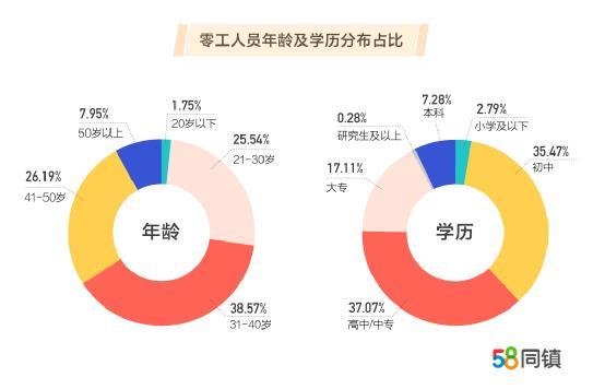 58同镇联合清华发布零工经济报告:互联网类零工占比35.11%