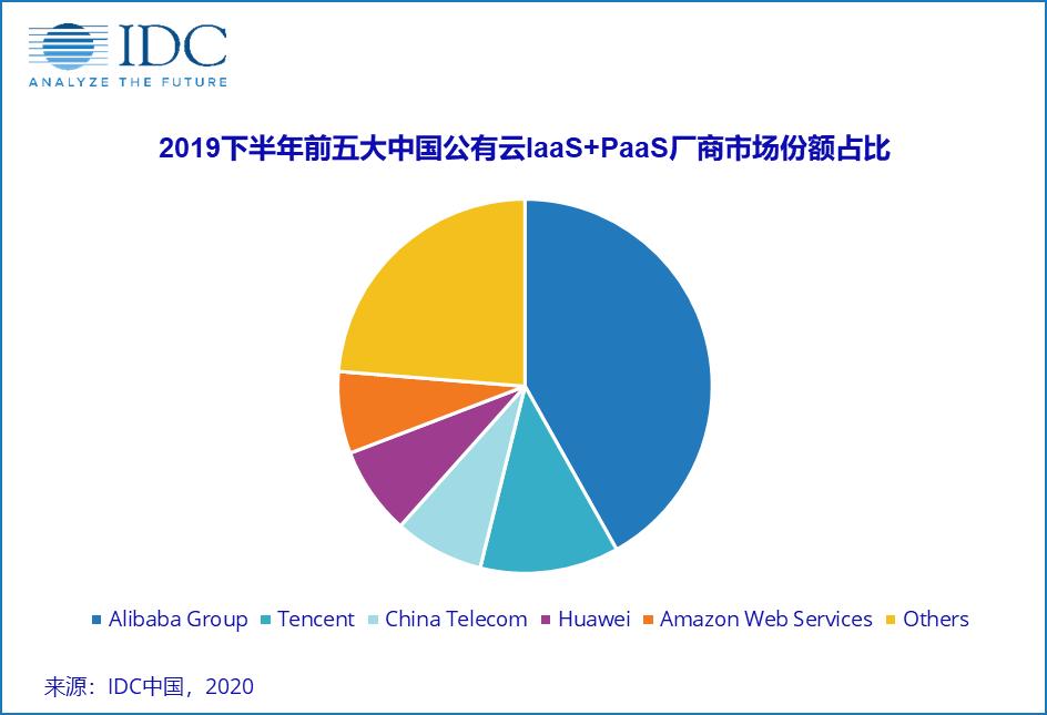 IDC:2019下半年中国公有云服务市场,阿里、腾讯、中国电信位居前三