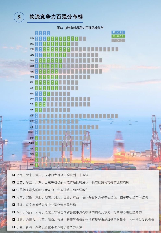 上海市位居2020年中国物流竞争力TOP10城市榜首