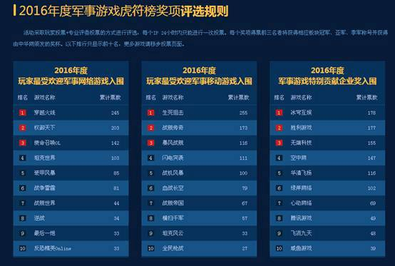等你来战!中华网军事游戏虎符榜评选火爆开启