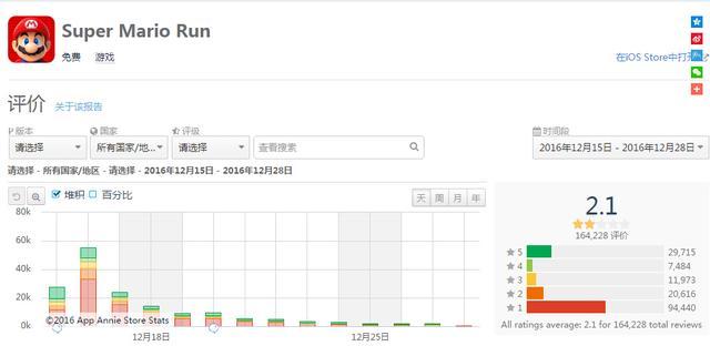 从电影差评看游戏:马里奥Run2星 iOS屡遭刷榜