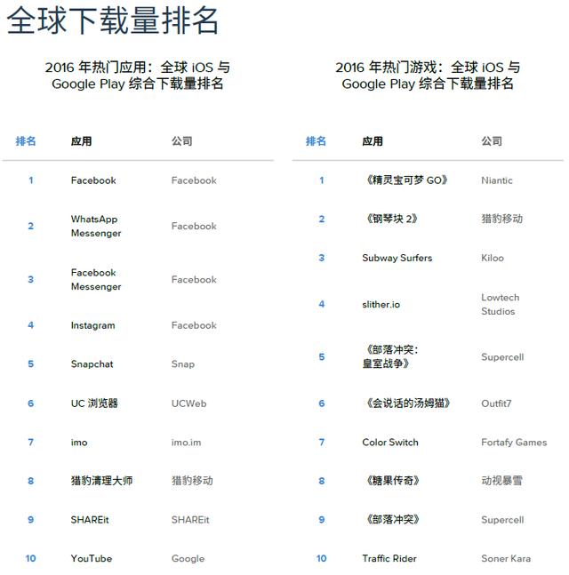 去年全球App下载量超900亿 中国超美国成iOS商店收入最高