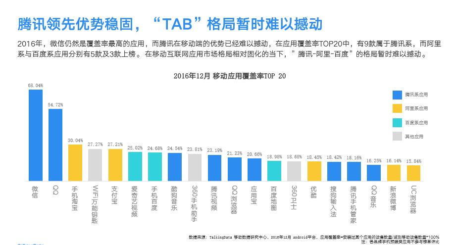 Mobile Internet report released TalkingData Into the second half of the companies in stock competition era