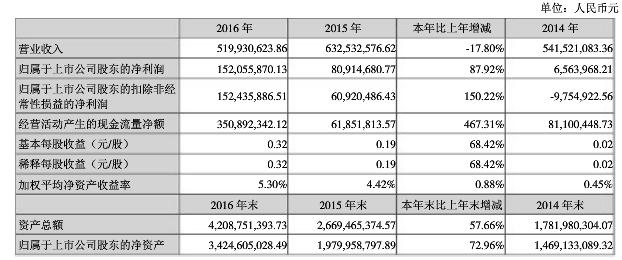 近三年财报数据.png