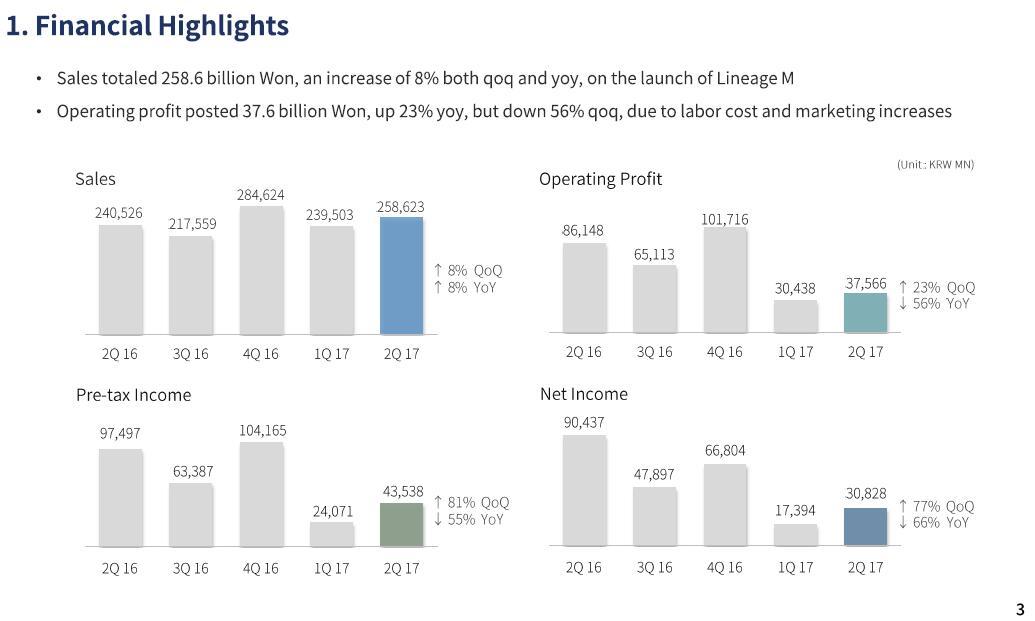 NCsoft二季度净赚1.8亿 手游创收5.6亿