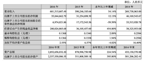 中文在线2016年报数据.png