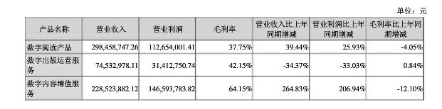 中文在线分业务数据.png