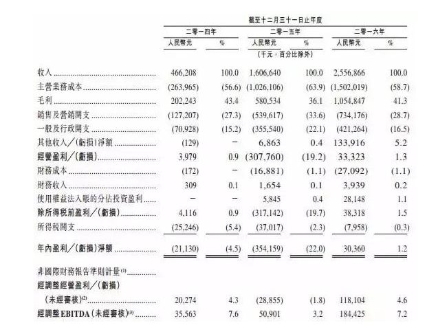阅文2016财务数据.png