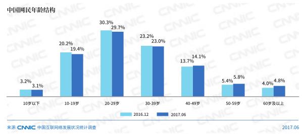 2017年中国网民达7.51亿 网游用户达4.22亿