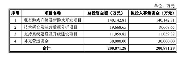 乐元素提交A股上市申请 招股书显示Q1营收582亿元