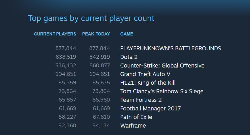 《绝地求生:大逃杀》Steam平台单日用户数首超Dota2