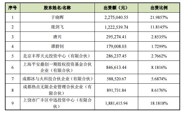 交易后,逸动无限股权结构(除迅游科技占有的18.18ɋ外).png