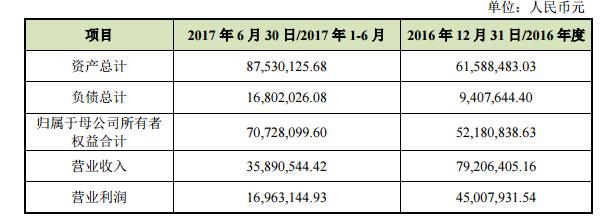 逸动无限2016财务数据.png
