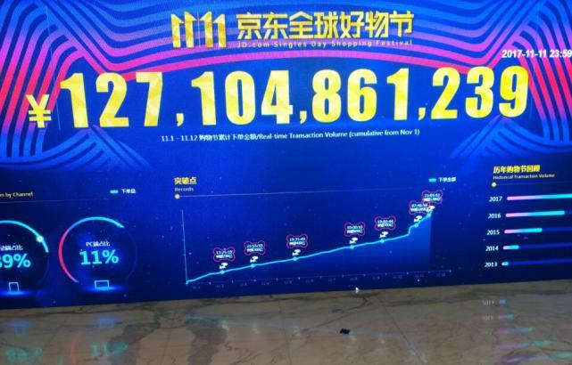 京东全球好物节累计下单金额超1271亿元 85%订单已出库