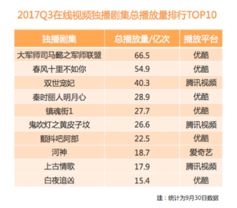 """中国泛娱乐指数发布""""年度网络剧价值榜""""优酷占比过半"""