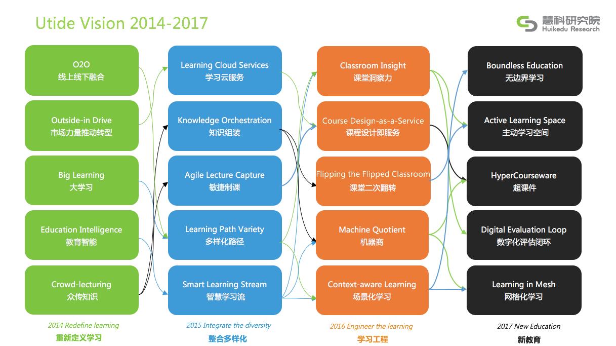 新教育 - 慧科研究院2017年教育科技融合趋势前瞻