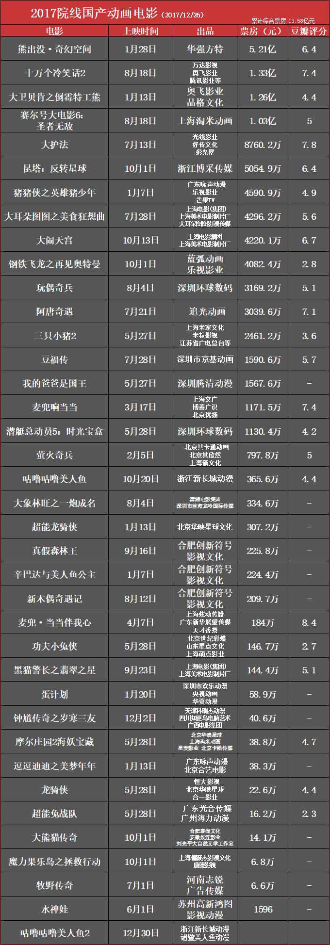 2017院线国产动画电影.jpg