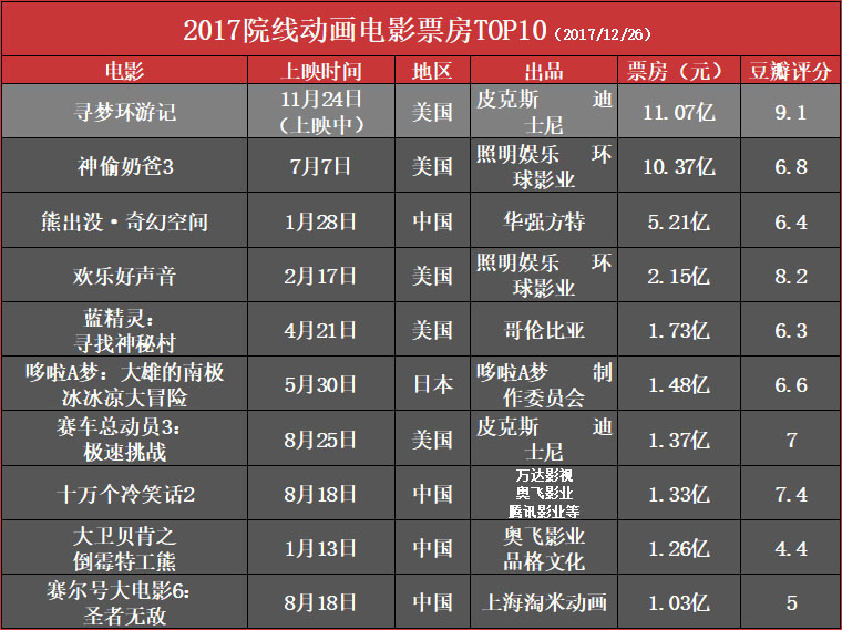 2017院线动画电影票房TOP10.jpg