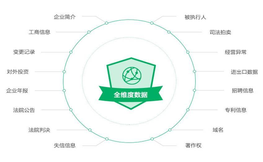 Water drop credit strategy signed a co letter network to accelerate the layout of the big business credit data industry