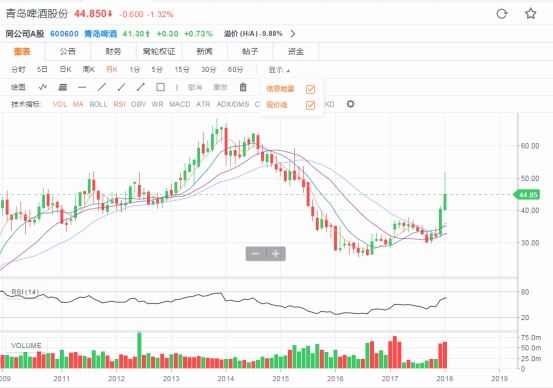 The tiger securities: Qingdao beer co shares can sweep a flagging prices fly together