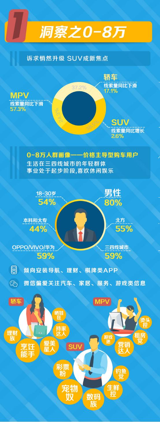 2017-2018中国购车用户洞察:大数据全景勾勒汽车用户画像