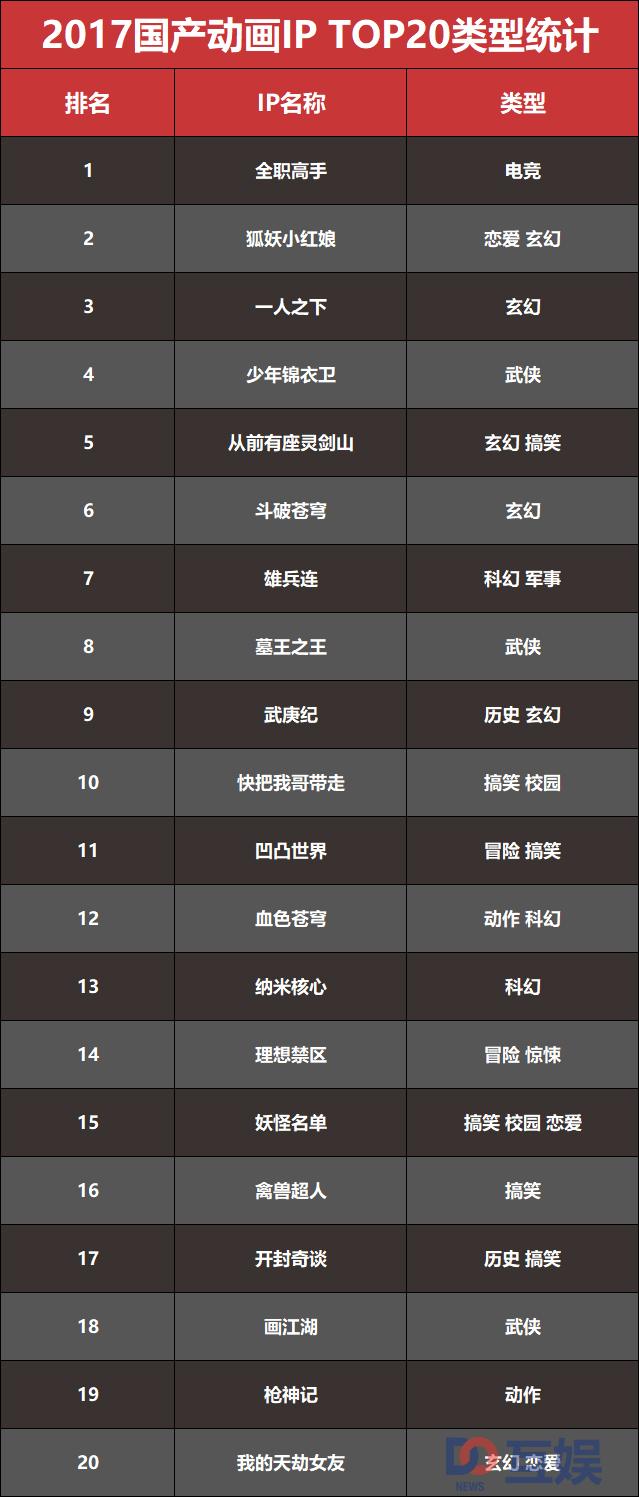 图片5:top20类型.jpg