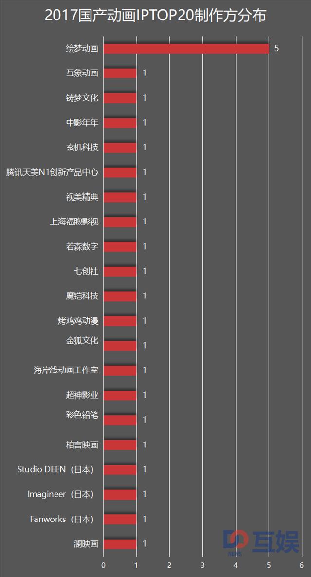图片9:年度TOP20动漫番剧IP制作方分布.jpg