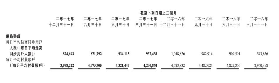 金山称《剑网3》年收入增长32% 2018年联合腾讯做武侠矩阵
