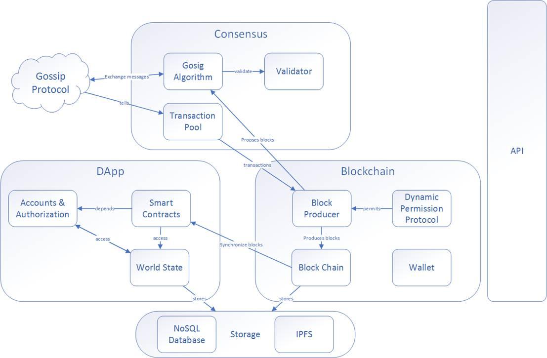 PlayBlock公链结构设计