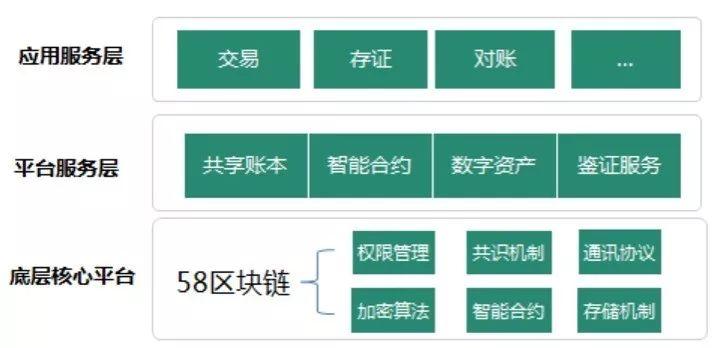"""58集团TEG-区块链实验室推出区块链服务平台""""58BaaS"""""""