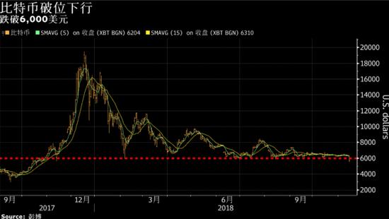 比特币跌破6000美元,创2018年以来历史新低