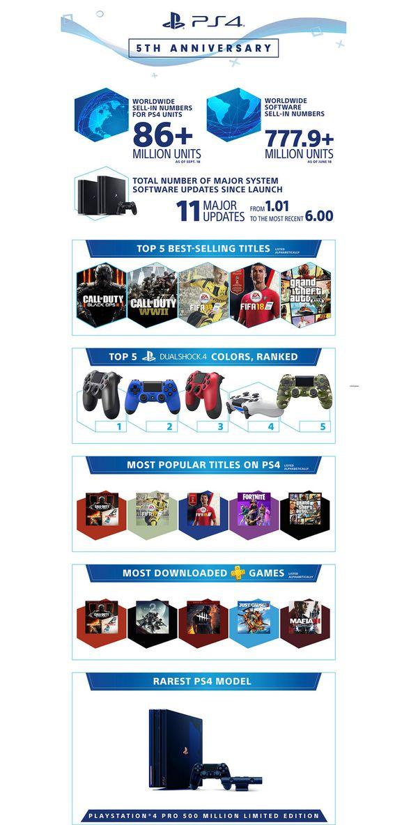 PS4五周年销售数据公开 《黑色行动3》销量最高