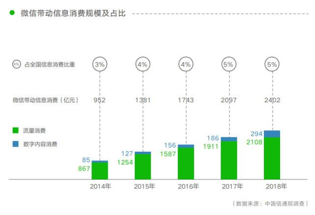 《微信就业影响力报告》:小程序带动就业机会 182 万个