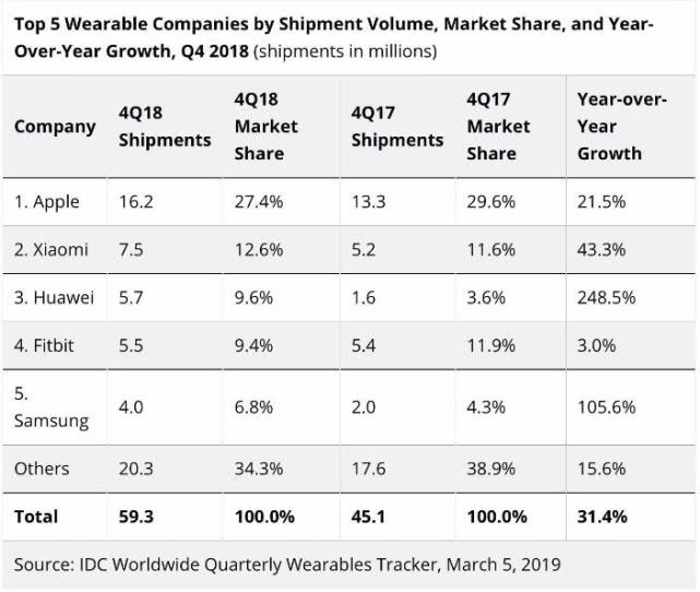 IDC:2018年第四季度全球可穿戴设备市场增长31.4%
