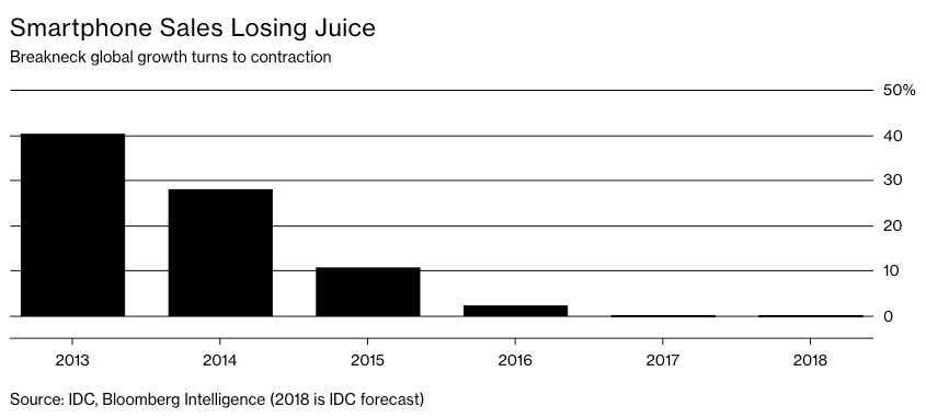 智能机增长比例2018.jpg