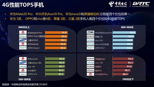 中国电信权威发布:麒麟给力,华为手机4项核心通信能力第一