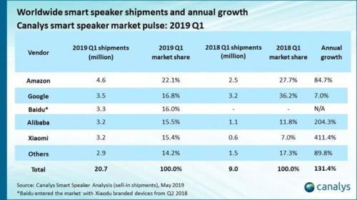 中国成为全球最大智能音箱市场!而小度拿下了国内市场第一!