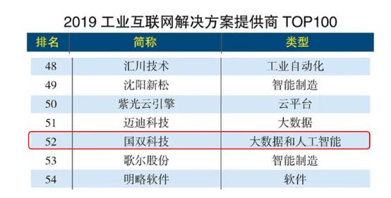 "<b>国双入选""2019工业互联网解决方案提供商TOP 100""</b>"