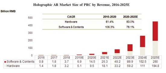 <b>中国4000亿市场启动,WiMi微美云息IPO美国缔造5G全息AR+AI视觉</b>