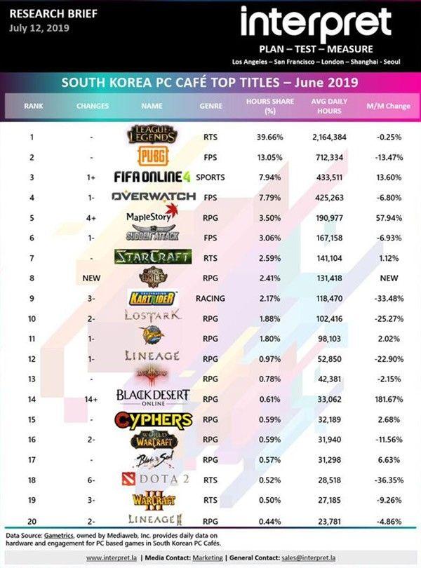 《英雄联盟》游玩时间在韩国网吧占据统治地位