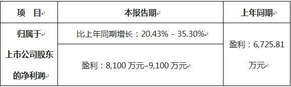 业绩喜人|宇信科技2019年上半年度业绩预告