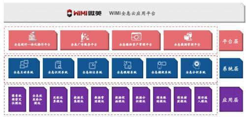 招商策略:微美全息云在中国5G+全息AR行业排名第一-WiMi美国上市领先