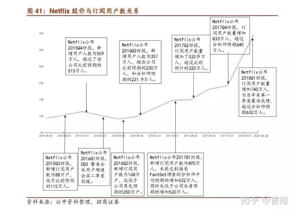 Netflix走到增长尽头